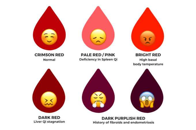 Post image of What the Colour of Your Period Tells About Your Health and Fertility