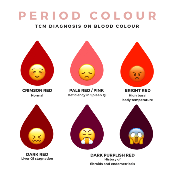tcm diagnosis on blood colour